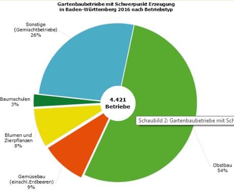 Gartenbaubetriebe  Germany: Baden-Wuerttemberg has around 4,700 horticultural businesses